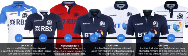 Scotland Rugby Shirt Timeline